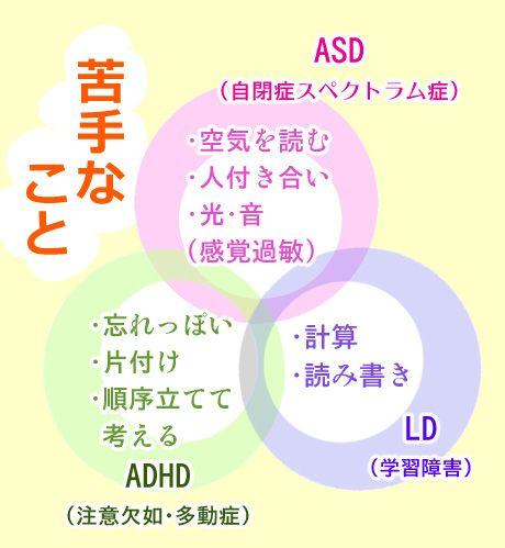 発達障害の基本的理解。ASD(自閉スペクトラム症)、ADHD(注意欠如 ...